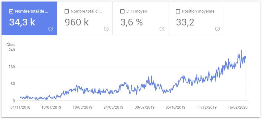Croissance du nombre de clics à la suite d'une stratégie de contenu seo adaptée