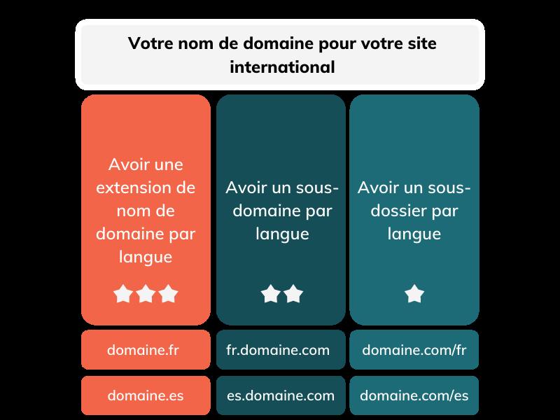 Choisir la structure du nom de domaine pour l'internationalisation du SEO de sa solution en mode SaaS